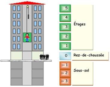 Нумерация этажей во Франции