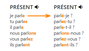 Изменение окончания у правильных глаголов в вопросительной форме