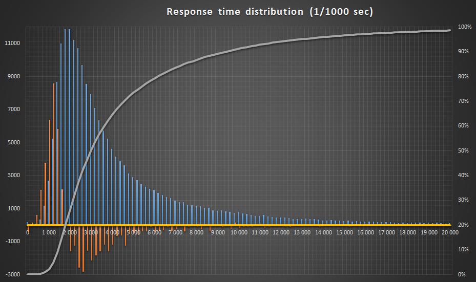 Анализ времени на ответ