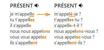 Изменение числа согласных перед окончанием у некоторых правильных глаголов в вопросительной форме